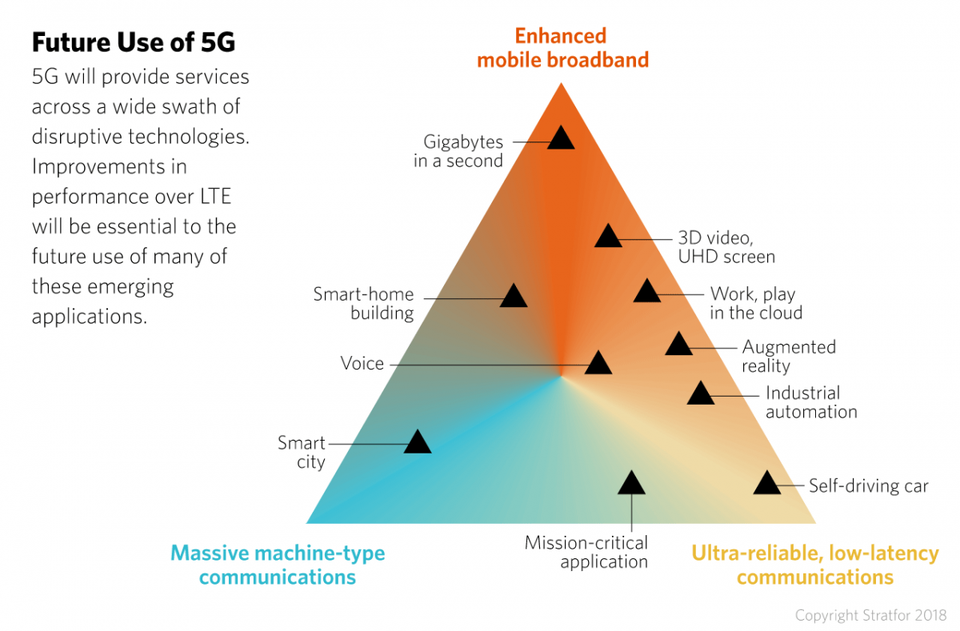 future use of 5g